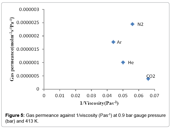 Advanced-Chemical-Engineering-Gas-permeance