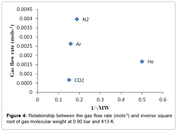 Advanced-Chemical-Engineering-gas-flow-rate