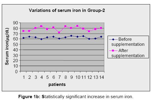 Analytical-Toxicology-increase-serum