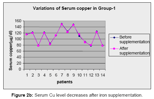 Analytical-Toxicology-iron-supplementation
