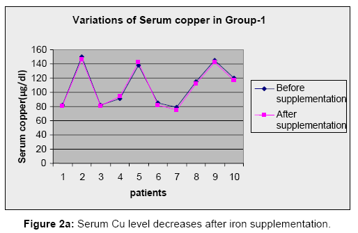 Analytical-Toxicology-level-decreases