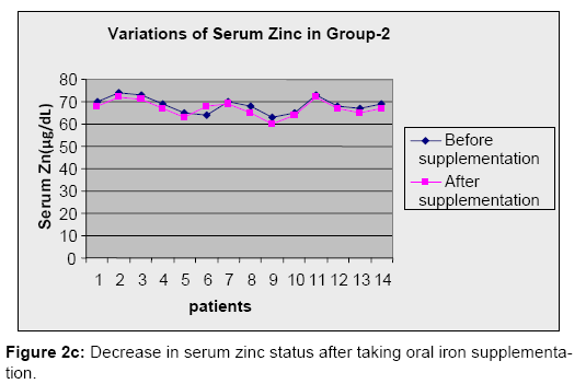 Analytical-Toxicology-serum-zinc-status