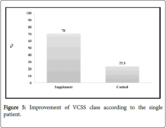 Angiology-Improvement-VCSS