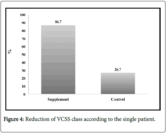 Angiology-Reduction-VCSS