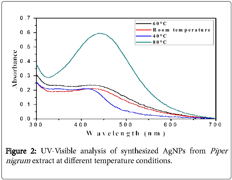 Antimicrobial-UV-Visible-analysis-synthesized-AgNPs