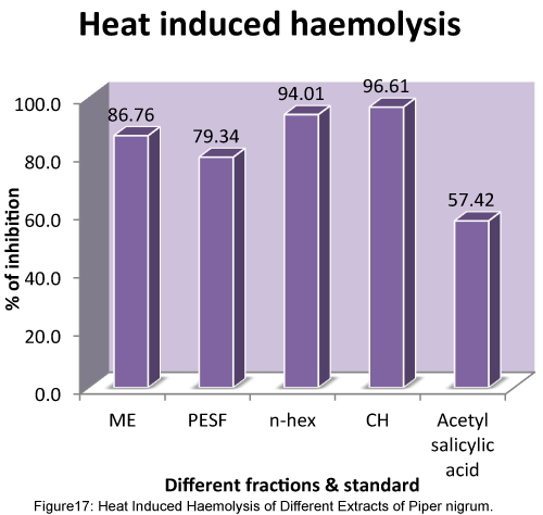 Applied-Pharmacy-Heat-Induced-Haemolysis-Different-Extracts