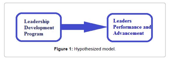 Arabian-Journal-Business-Hypothesized-model