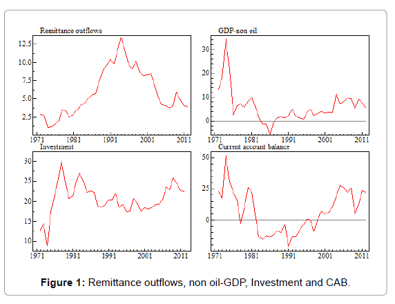 Arabian-Journal-Business-Remittance-outflows