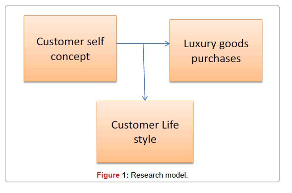 Arabian-Journal-Business-Research-model