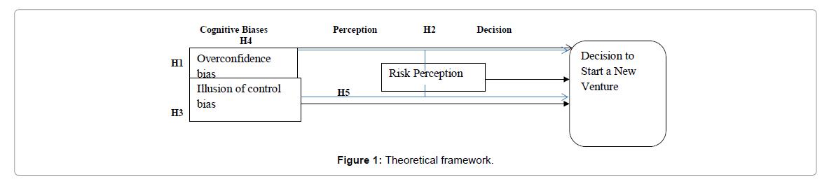Arabian-Journal-Business-Theoretical-framework
