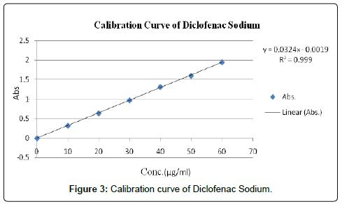 Bioanalysis-Biomedicine-Diclofenac-Sodium