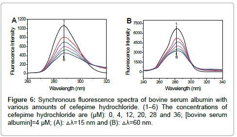 Bioanalysis-Biomedicine-fluorescence-spectra