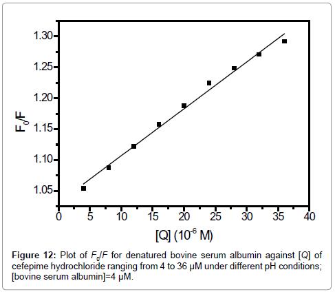 Bioanalysis-Biomedicine-serum-albumin