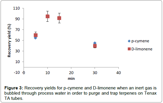 Bioanalytical-Overlaid-Recovery-yields