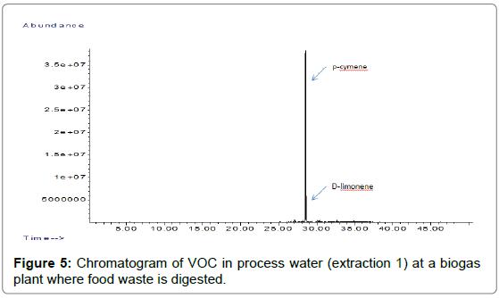 Bioanalytical-Overlaid-VOC-processt