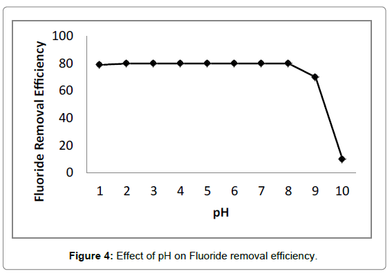 Bioanalytical-Techniques-Effect-of-pH