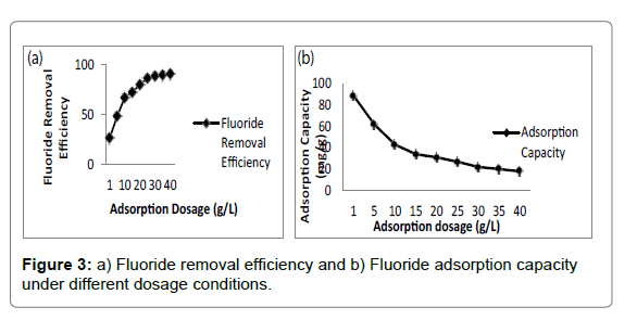 Bioanalytical-Techniques-Fluoride-removal