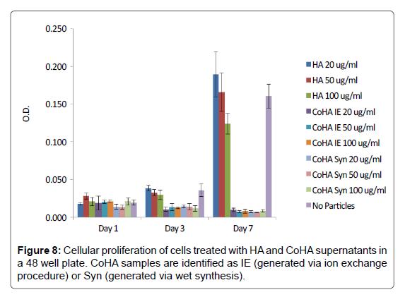 Bioceramics-Development-Cellular-proliferation