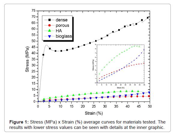 Bioceramics-Development-average-curves
