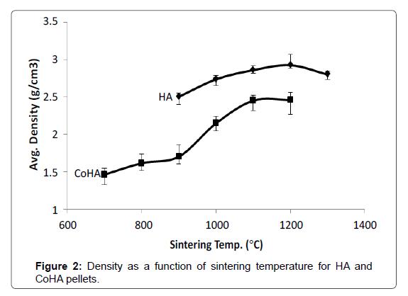 Bioceramics-Development-sintering-temperature
