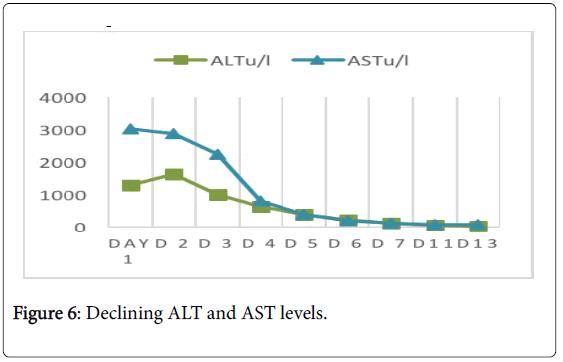 Biological-Medical-Sciences-Declining-ALT