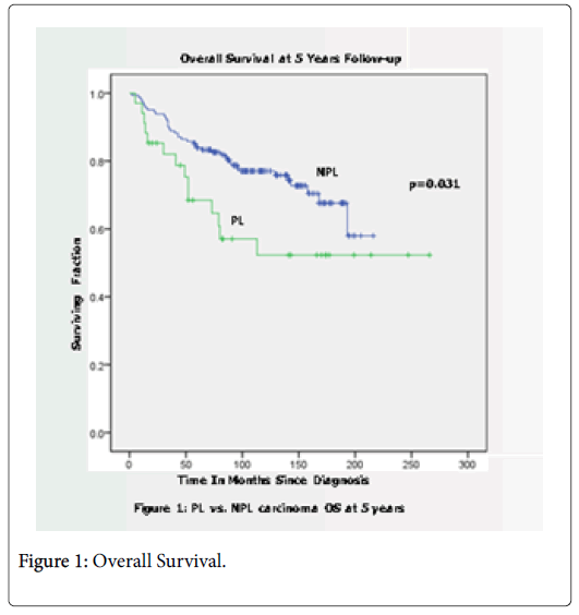 Breast-Cancer-Overall-Survival