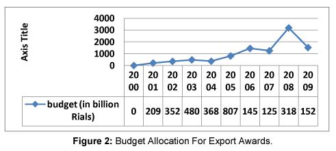 Business-Economics-Budget-allocation