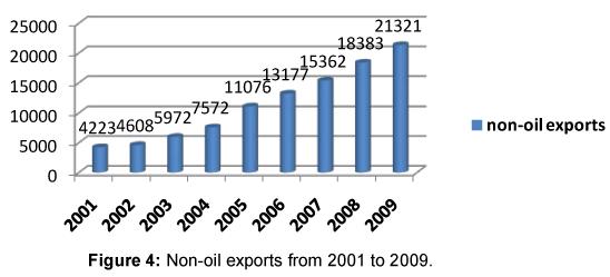 Business-Economics-Non-oil