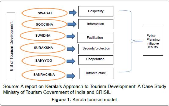 Kerala Tourism Business Plan the New England