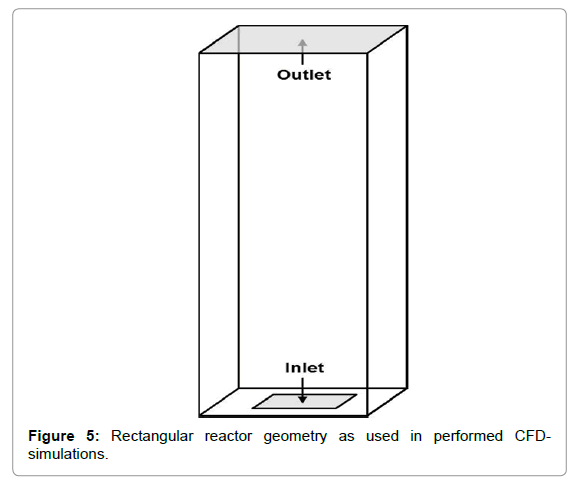Chemical-Engineering-Rectangular-reactor-geometry