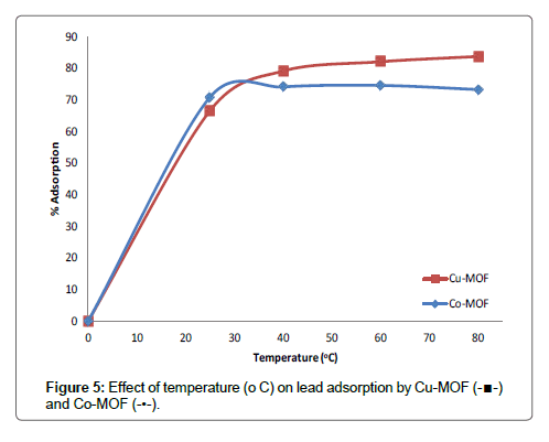 Chemical-Sciences-Effect-of-temperature