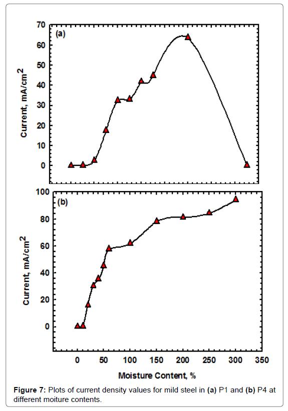 Chemical-Sciences-Plots-current-density-values