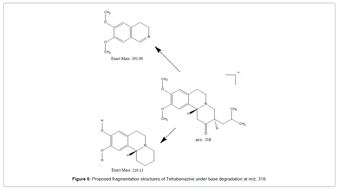 Chemical-Sciences-Proposed-fragmentation-structures-Tetrabenazine