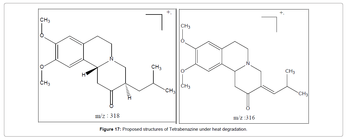 Chemical-Sciences-Tetrabenazine-under-heat-degradation