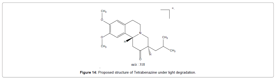 Chemical-Sciences-Tetrabenazine-under-peroxide-hydrolysis