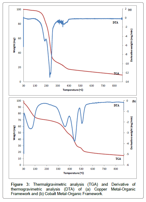 Chemical-Sciences-Thermalgravimetric-analysis