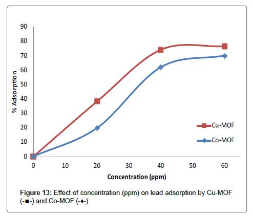 Chemical-Sciences-lead-adsorption-Pb2