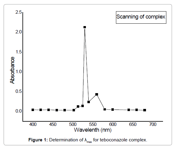 Chemical-Sciences-teboconazole-complex