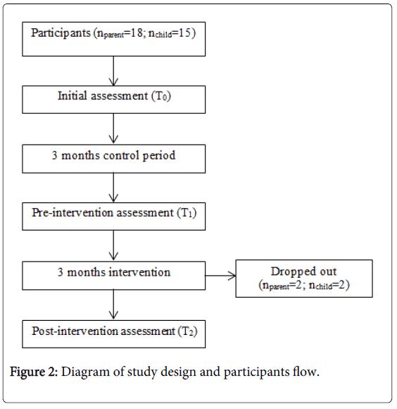 Child-adolescent-behaviour-diagram-study-design