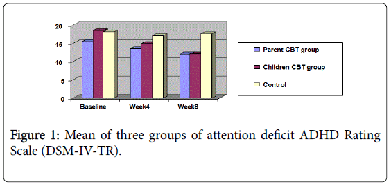 Child-adolescent-behaviour-mean-attention