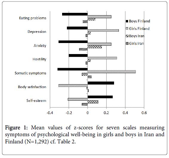 Child-adolescent-behaviour-mean-values-z-scores