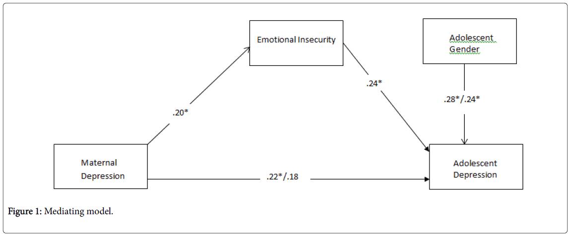 Child-adolescent-behaviour-mediating-model