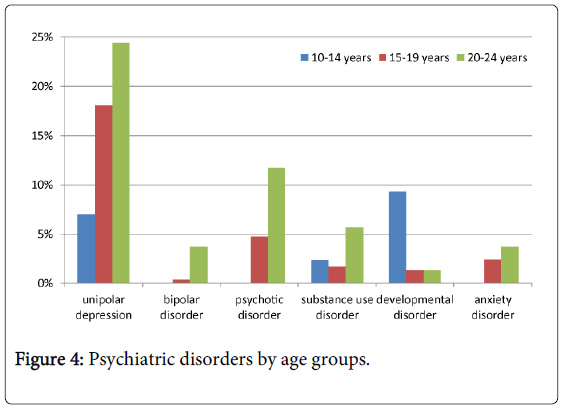 Child-adolescent-behaviour-psychiatric-disorders