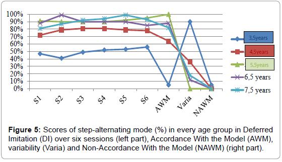 Child-adolescent-behaviour-scores-deferred-imitation