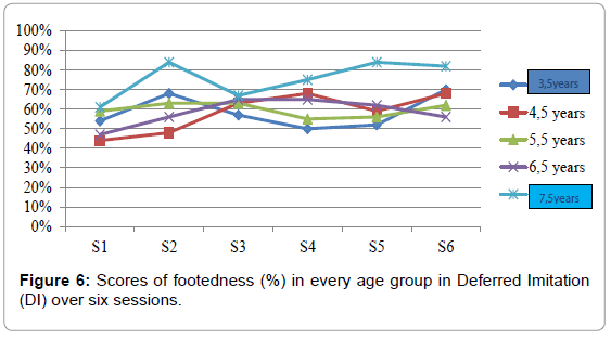 Child-adolescent-behaviour-scores-footedness-deferred