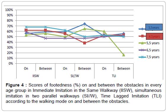 Child-adolescent-behaviour-scores-footedness-imitation