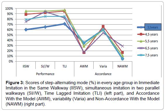 Child-adolescent-behaviour-scores-immediate-walkway