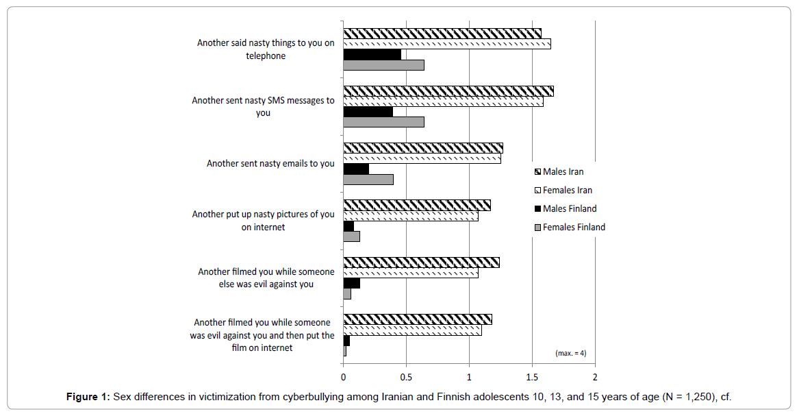 Child-adolescent-behaviour-sex-differences-n-1250