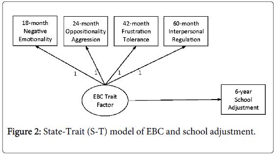 Child-adolescent-behaviour-state-trait-ebc