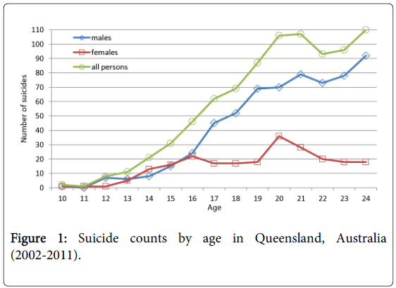Child-adolescent-behaviour-suicide-counts-age